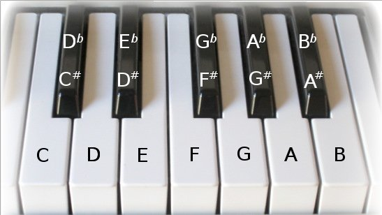 how to play lean on me on keyboard notes